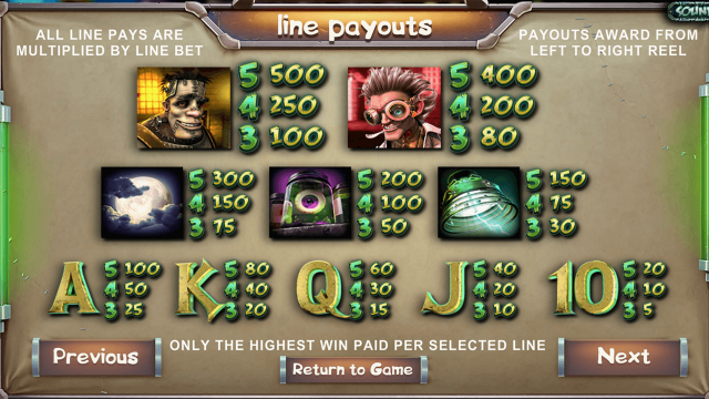 Характеристики слота Frankenslot's Monster 1